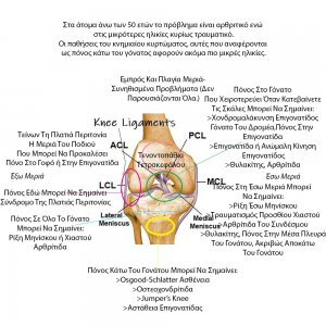 Πόνος στο Γόνατο Πίσω, Πλάγια & Μπροστά: Θεραπεία..